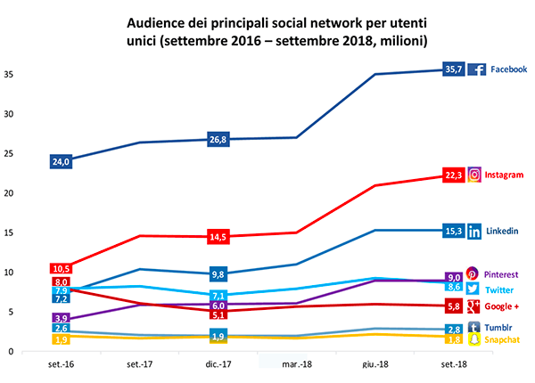 audiende dei principali social network